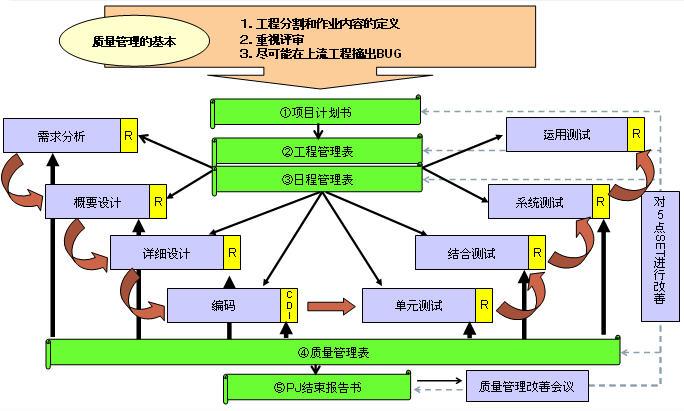 首页质量管理质量管理控制方法